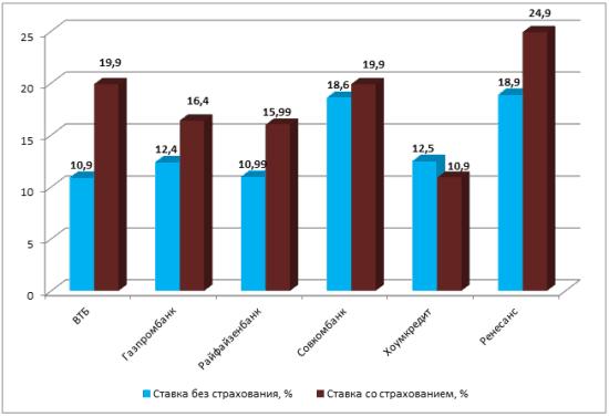 Рис. 1. Процентные ставки по кредитам, %. Источник: homecredit.ru, raiffeisen.ru, vtb.ru, rencredit.ru, sovcombank.ru