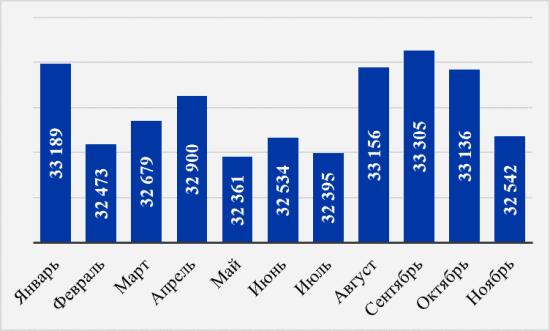 Рис. 2. Динамика средней заработной платы в Новосибирске, рублей