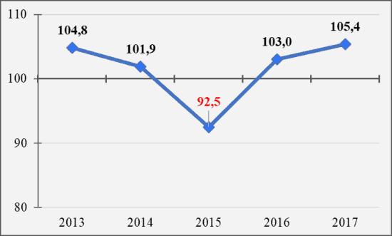 Рис. 2. Изменение реальных заработков в 2013-2017 гг., в процентах к предыдущему году