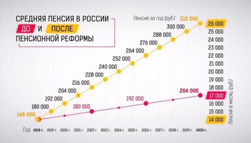 Рис. 2. Плановый рост средней пенсии в России