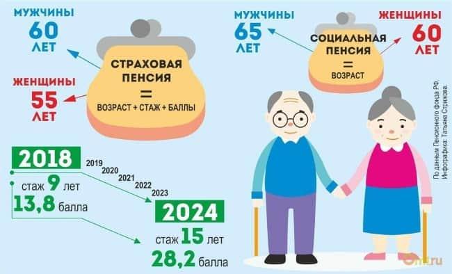 Рис. 2. Условия назначения страховой и социальной пенсии