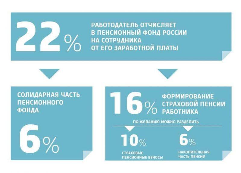 Рис. 3. Схема распределения отчислений с 2004 по 2014 г.