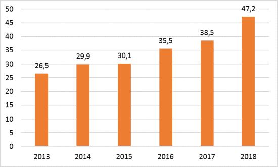 Рис. 4. Динамика окладов электротехнических работников в 2013-2018 гг.