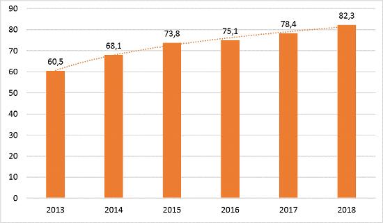 Рис. 4. Динамика среднего заработка российских ютуберов в 2013-2018 гг.