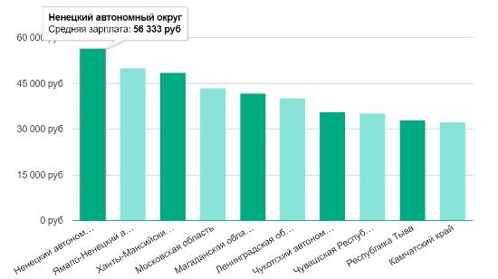 Рис. 6. Величина оплаты труда электротехнического персонала по регионам России