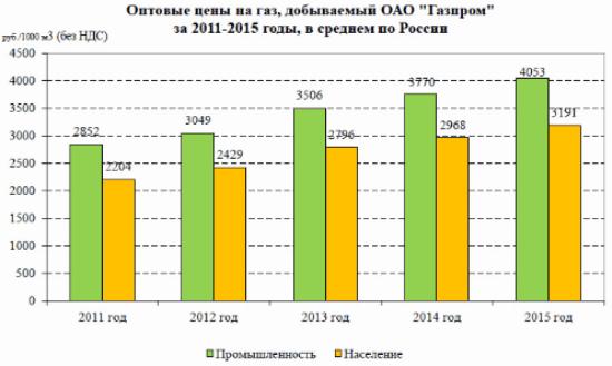 Рисунок 2. Динамика роста стоимости газа