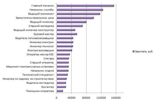 Рисунок 3. Зарплата ключевых специалистов Лукойла. Источник: Trud.com