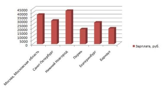 Рисунок 4. Зарплата кассира-оператора АЗС «Лукойл» в разных городах России. Источник: Trud.com