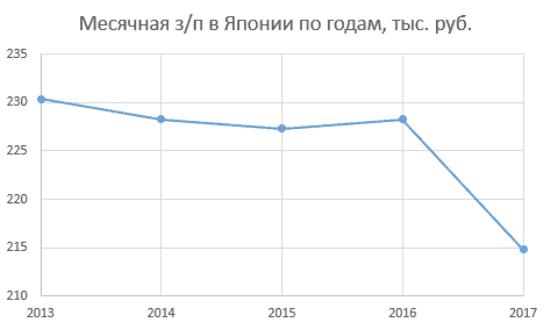 Рисунок 5. Изменение заработной платы с 2013 года