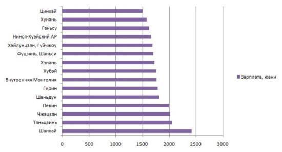 Рисунок 5. Зарплаты трудящихся в разных регионах КНР. Источник: HochuSvaliT