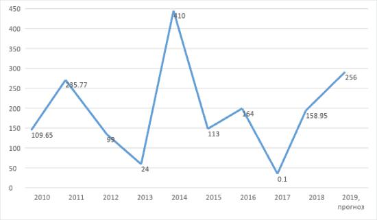 График 1. Динамика размера дивидендов «Башнефть», по итогам 2009–2017 гг. Источник: официальный сайт компании