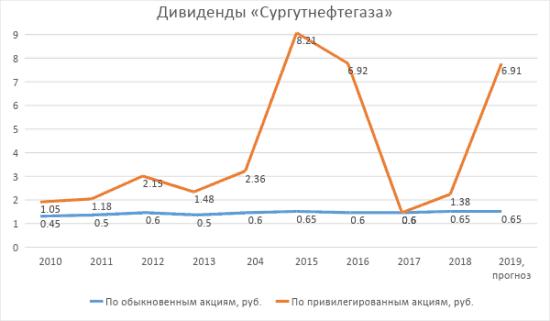 График 1. Динамика размера дивидендов «Сургутнефтегаза» по итогам 2009–2017 гг. Источник: Investfuture