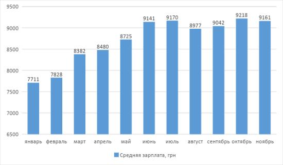 График 1. Динамика роста средней зарплаты в Украине в 2018 г. Источник: сайт Минфина Украины