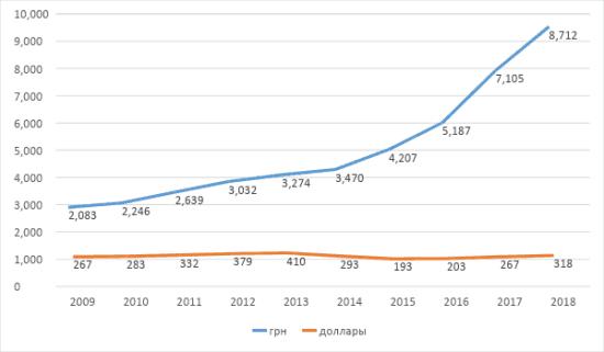 График 2. Как менялась заработная плата в Украине в 2009–2018 гг. в гривне и долларах. Источник: НБУ, Минфин, Госстат Украины