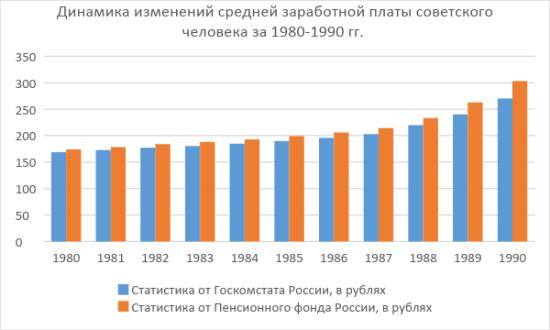 Рис. 1. Изменение заработной платы гражданина СССР в восьмидесятых годах