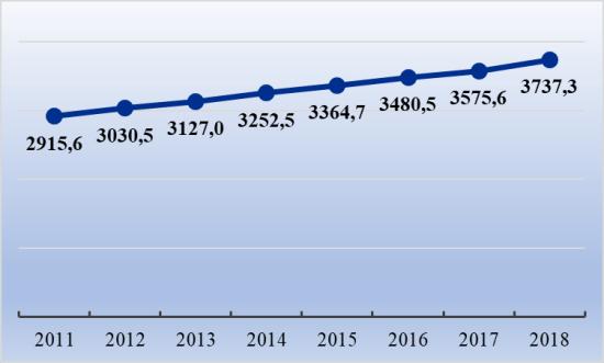 Рис. 1. Изменение заработной платы за 2011-2018 гг., тыс. вон в месяц