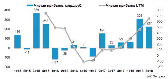 Рис. 2. Динамика прибыли 2015–2018 гг. Источник: БКС Экспресс