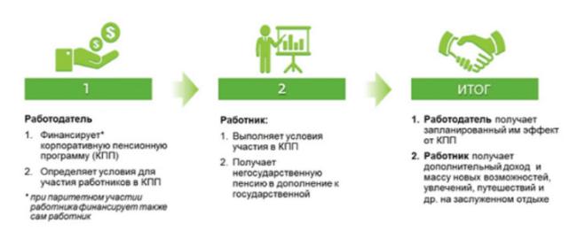 Рис. 2. Обязанности работодателя и работника при формировании КПП