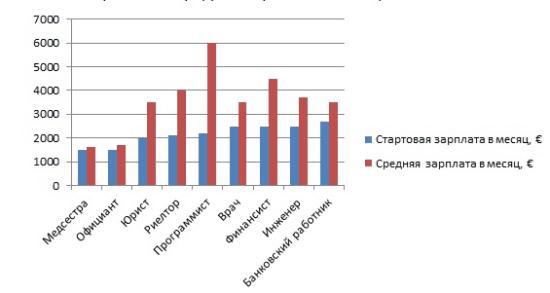 Рис. 2. Уровень стартовых и средних зарплат по профессиям