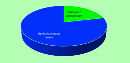 Рис. 3. Доля дивидендных доходов в общей прибыли держателя акций банка в 2010–2017 гг. Источник: официальный сайт