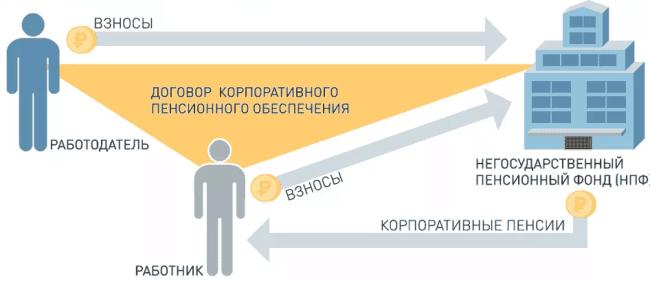 Рис. 3. Схема паритетного финансирования