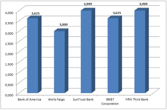 Рис. 6. Процентные ставки по ипотеке в банках США. Источник: wellsfargo.com; suntrust.com; app.bbt.com; 53.com; bankofamerica.com
