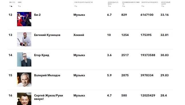 Изображение - Сколько зарабатывает егор крид Risunok-1.-Mesto-Egora-Krida-v-aktualnom-reytinge-Forbs