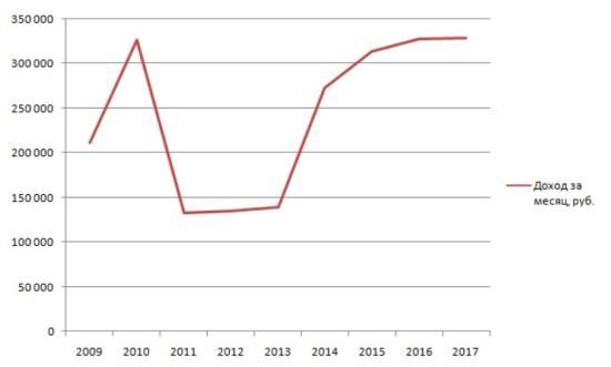 Рисунок 2. Динамика изменений заработка Антона Дроздова за 2009–2018 гг. Источник: Декларатор