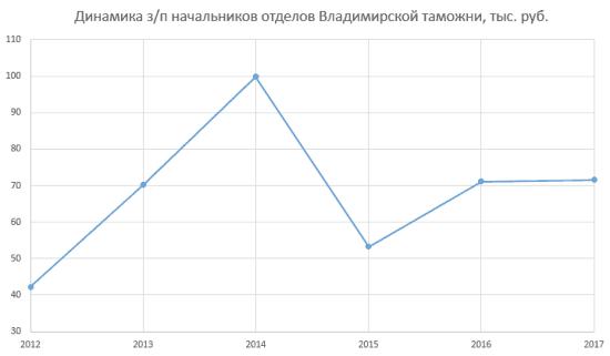 Рисунок 2. Динамика з/п начальников отделов Владимирской таможни с 2012 года