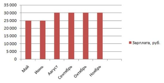Рисунок 2. Сколько получают автомойщики: данные за 2018 г. в динамике. Источник: Trud.com