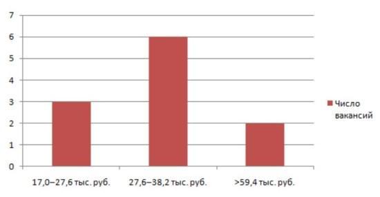 Рисунок 3. Какие зарплаты предлагают радиостанции ведущим России сегодня? Источник: Trud.com