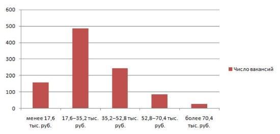 Рисунок 4. Какие зарплаты предлагают заведения России потенциальным официантам. Источник: Trud.com