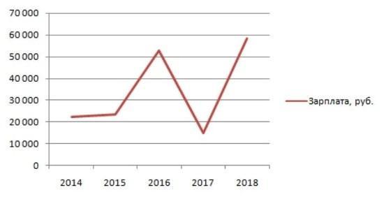 Рисунок 4. Скачкообразные изменения среднего заработка ведущих на радио в период с 2014 по 2018 гг. Источник: Trud.com