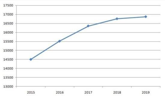 Рисунок 7. Динамика роста опекунского пособия за 2015–2019 гг. Источник: Кредитный.ру, МамаЮрист.ру