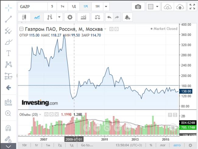 Рис. 1. Цена акций Газпрома на 01.01.2009 г.