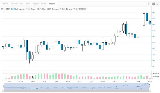 Рис. 1. Цена акций Роснефти на 01.01.2009
