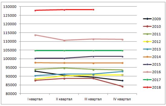 Рис. 1. Динамика цен за 1 кв. м на вторичном рынке в Санкт-Петербурге