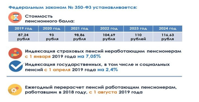 Изображение - Индексация пенсии Ris.-1.-Osnovnye-yetapy-i-razmer-povysheniy