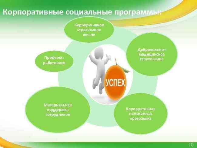 Рис. 1. Пенсионный проект является одной из составляющих социальной программы банка
