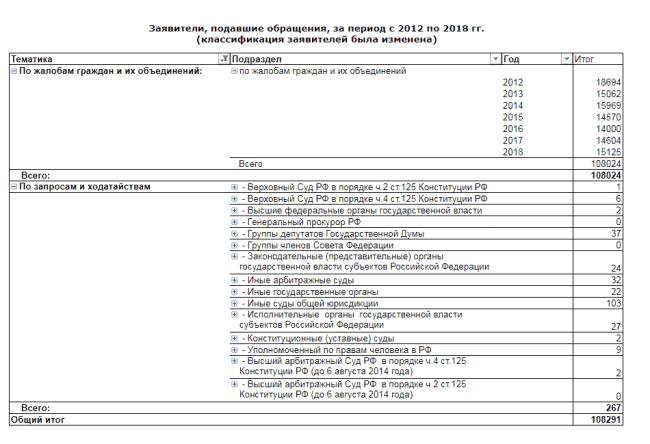 Рис. 1. Статистика обращений в КС РФ.
