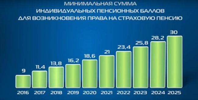 Сколько баллов добавится за стаж в 2021 году