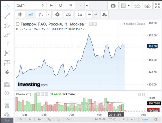 Рис. 2. Цена акций Газпрома на 01.01.2019 г.