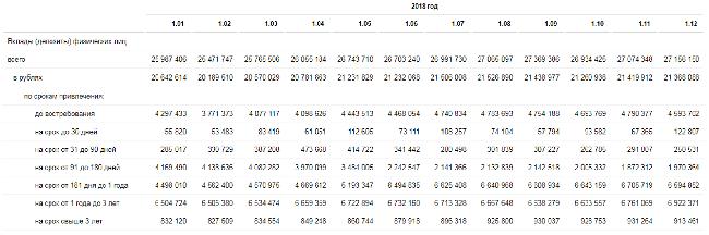 Рис. 2: Объем рублевых вкладов физических лиц за 2018 г. (млн руб.) Источник: Центробанк РФ