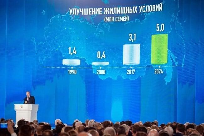 Рис. 2. Социальная тема затрагивается Путиным на каждом выступлении