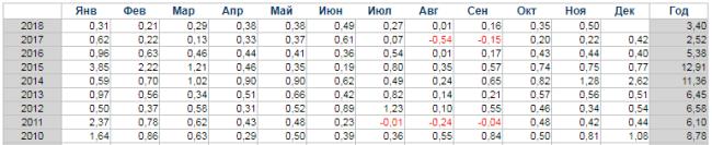Рис. 2. Уровень официальной инфляции в России за 2010-2018 гг. Источник: уровень-инфляции.рф