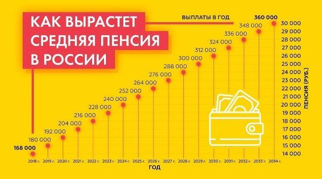 Рис. 3. Как будут расти средние пенсии в России