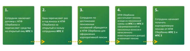 Рис. 4. Схема работы корпоративной пенсионной программы «Сбербанка» для сотрудников