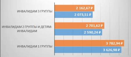 Рис. 6. Размер ЕДВ в 2018–2019 гг.