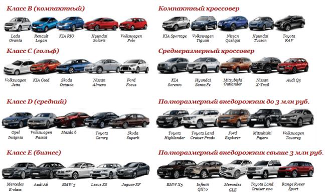 Рисунок 1. Автомобили, представленные в различных классах