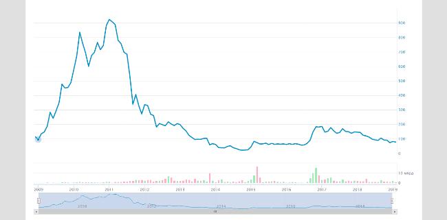 Рисунок 1. Цена акций Мечела в 2009-2019 гг.